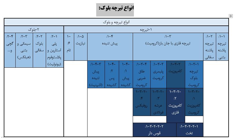 جدول انواع تیرچه بلوک